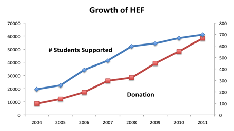 Growth of HEF